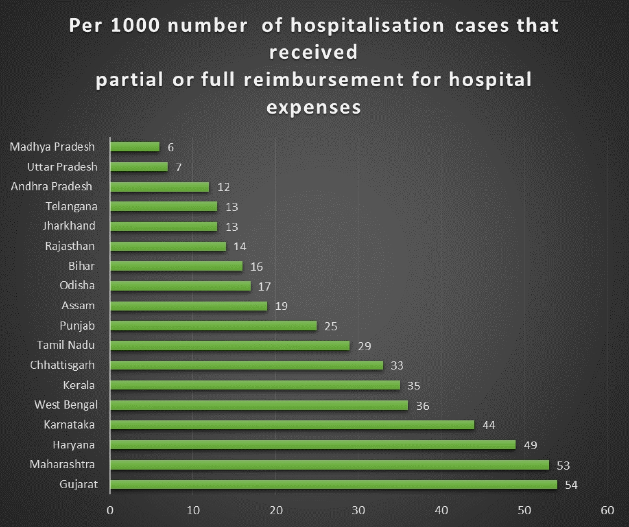 Safety net provided by the states, against catastrophic healthcare spending. Source: NSSO 71st round.